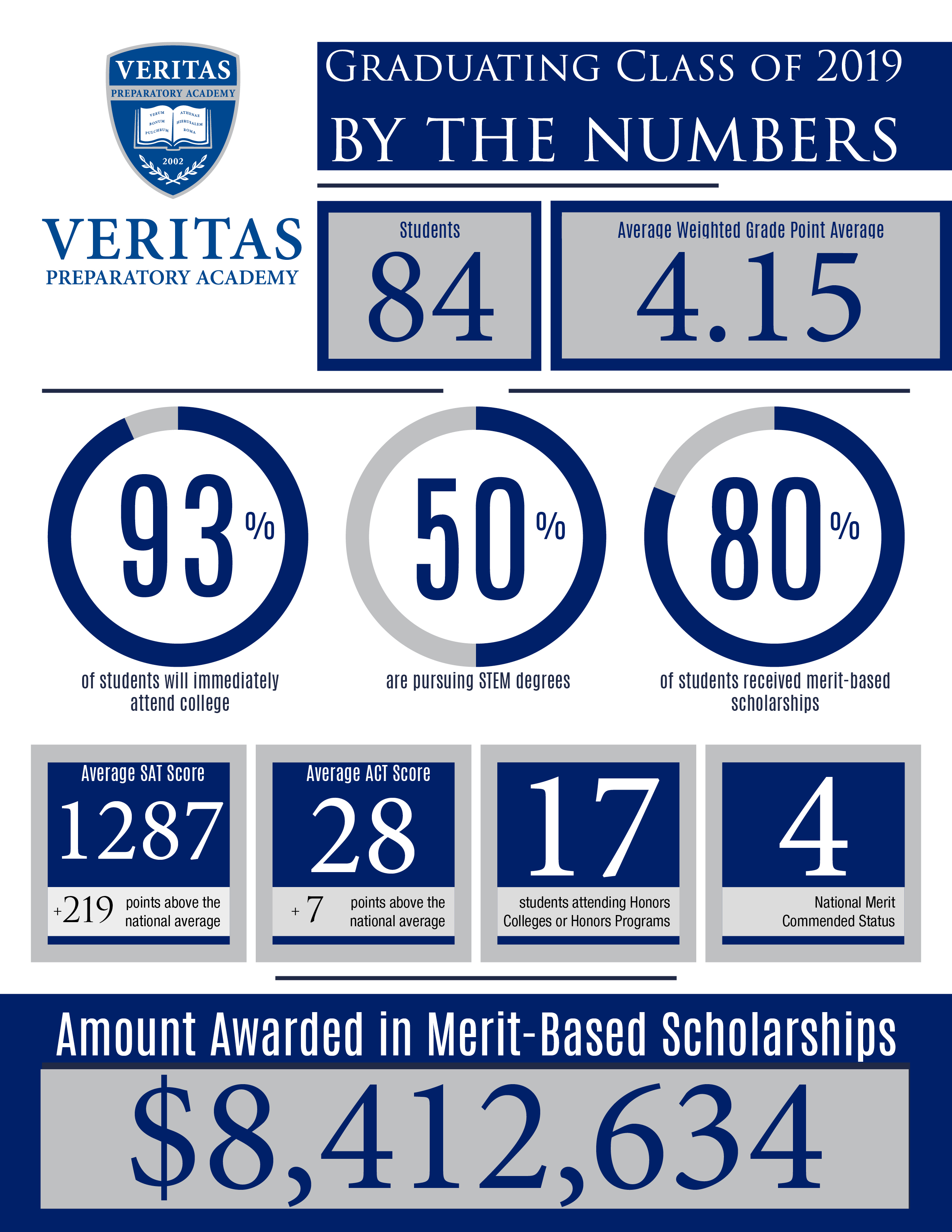 info graphic, 8.4 million in scholarships